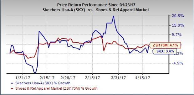 Skechers USA Inc SKX Q60 Earnings Revenues Top Estimates Custom Skx Stock Quote