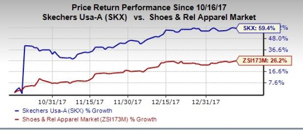 Skx Stock Quote Amazing Skechers Usa Inc Skx Stock Is A Must Have In Your 2018 Portfolio