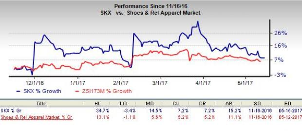 Sketchers (SKX) Focuses on Sustaining Growth: Time to Hold?