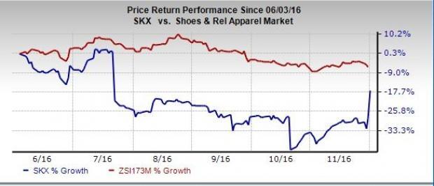 Why Adding Skechers (SKX) May Hurt Your Portfolio's Return