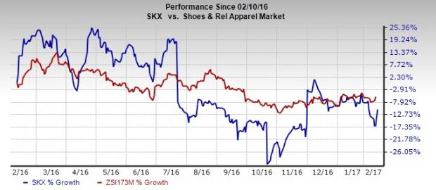 Skechers (SKX) Q4 Earnings Miss, Stock Up on Solid Sales