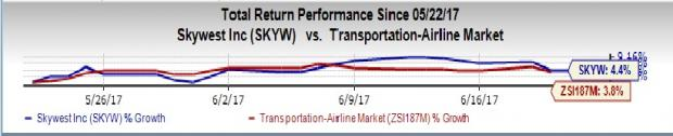 Here's Why You Should Add SkyWest (SKYW) to Your Portfolio