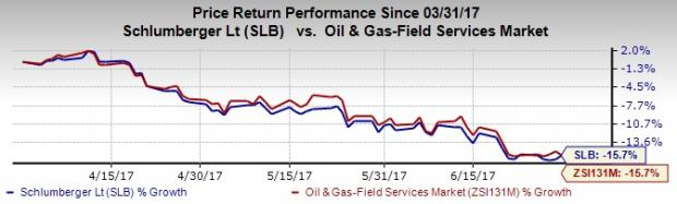 Schlumberger (SLB) Q2 Earnings Beat on Increased Drilling