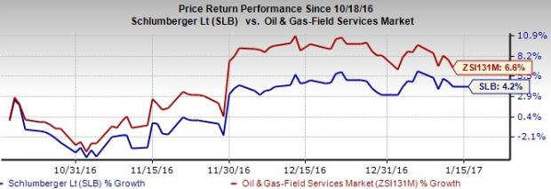 What's in Store for Schlumberger (SLB) in Q4 Earnings?