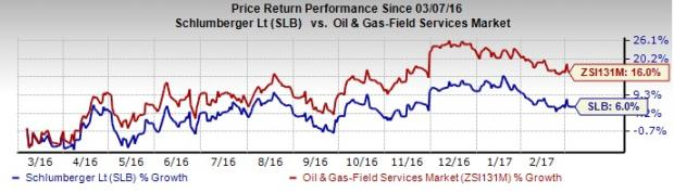 Is it Worth Holding Schlumberger (SLB) in Your Portfolio?