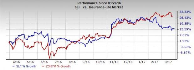 Why You Should Hold onto Sun Life (SLF) Stock Right Now