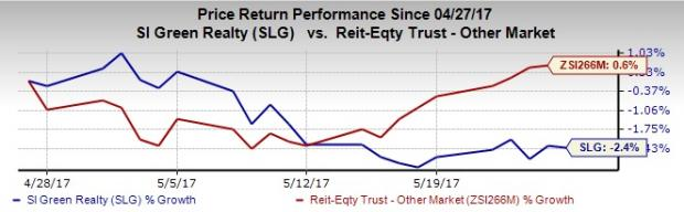 SL Green's (SLG) Unit Reckson Signs Leases at The Summit