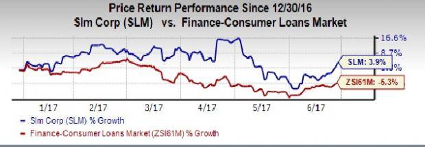 5 Reasons Why Sallie Mae (SLM) is an Attractive Pick Now
