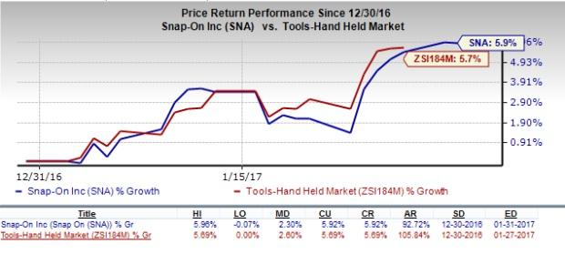 Snap-On (SNA) to Report Q4 Earnings: A Beat in the Cards?