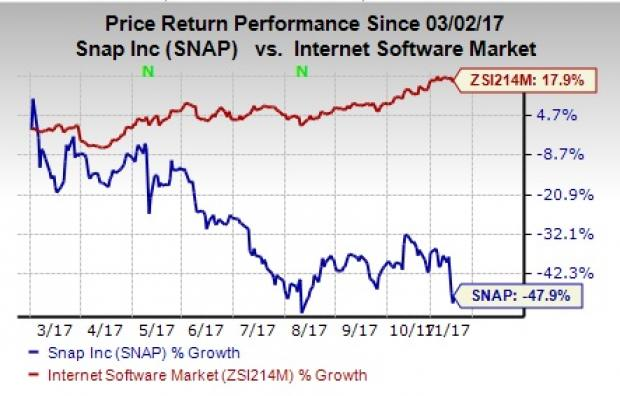 Riot games stock options