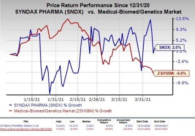 price chart for SNDX