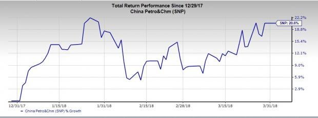 Best Performing Buy-Ranked Oil Stocks of the First Quarter: China Petroleum & Chemical Corp (SNP)