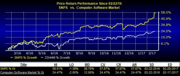 Synopsys (SNPS) Set on Growth Trajectory: Should You Hold?