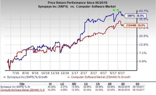 Synopsys' (SNPS) $500M Share Buyback Authorization Restored