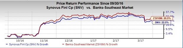 Will Synovus (SNV) Purchase Cabela's (CAB) Financial Arm?