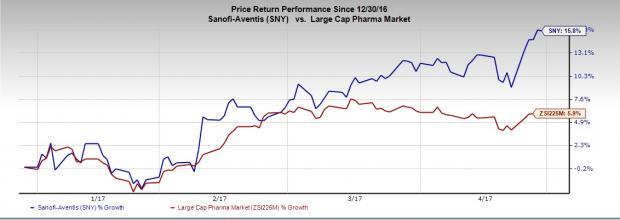 Sanofi (SNY) Q1 Earnings Top, Sales Rise Y/Y, Shares Up