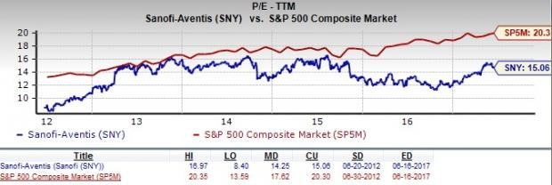 Sanofi Should Value Investors Consider Sny Stock Nasdaq