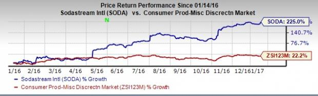 SodaStream (SODA) Hits a 52-Week High on High Demand