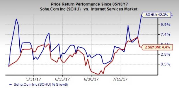 What's in the Cards for Sohu.com (SOHU) in Q2 Earnings?