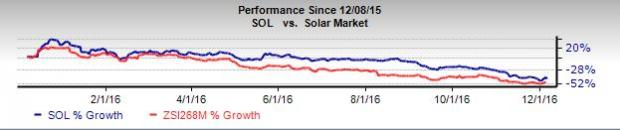 ReneSola (SOL) Grapples with Unfavorable Industry Dynamics