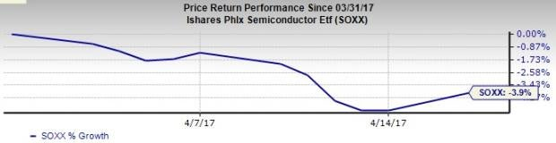 Is the Incredible Run for Semiconductor Stocks Over?