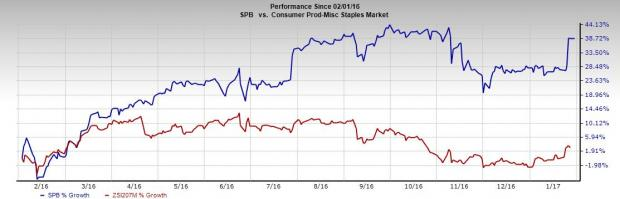 Spectrum Brands (SPB) Up on Q1 Earnings Beat; Sales Miss