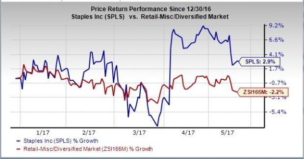 Staples (NASDAQ:SPLS) 1Q17 earnings In Line With Street View
