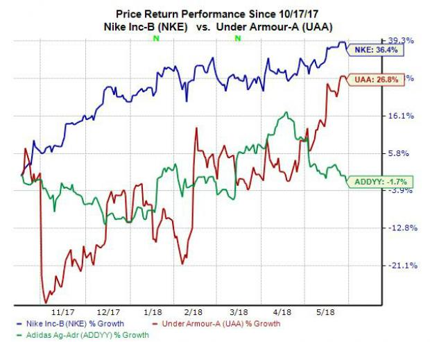 As Finals Near Heres How Stocks Sponsoring The Nba Performed This