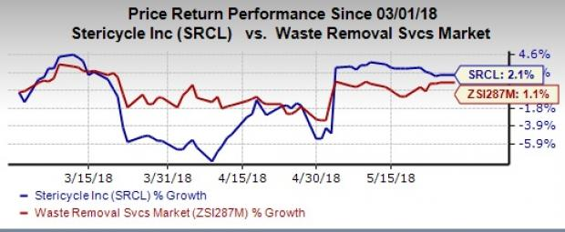 Heres Why Investors Should Retain Stericycle Srcl Stock May 29