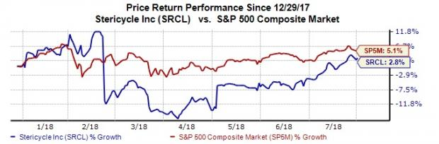 How Will Stericycles Srcl Top Line Shape Up In Q2 Earnings