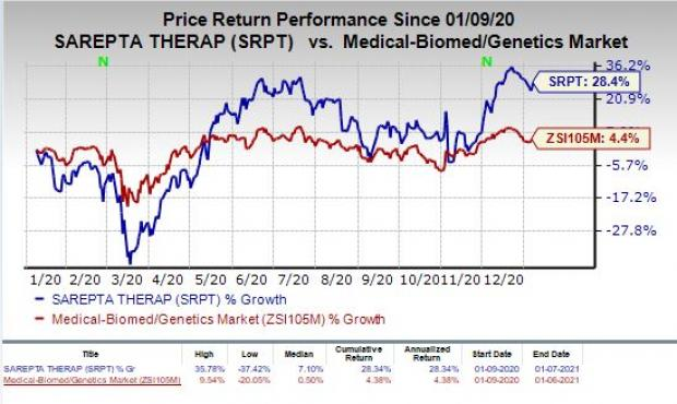 price chart for SRPT