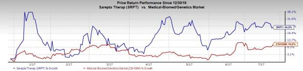 Sarepta (SRPT) Q2 Loss Narrows, Ups Exondys 51 Sales View