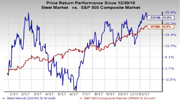 5 Solid Steel Stocks That Thumped The Sp 500 In 2017 Nasdaq