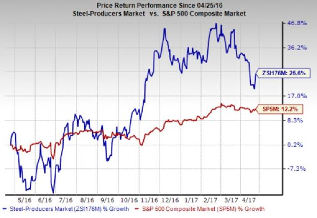 Why Steel Is a Top Stock Industry for Investors Right Now