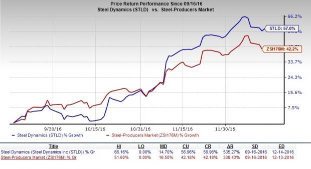 (NYSE:LVS), Steel Dynamics, Inc. (NASDAQ:STLD)
