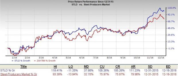 Steel Dynamics (STLD) Provides Dull Q4 Earnings Guidance