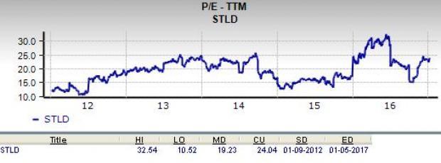 Should Value Investors Consider Steel Dynamics (STLD) Stock?