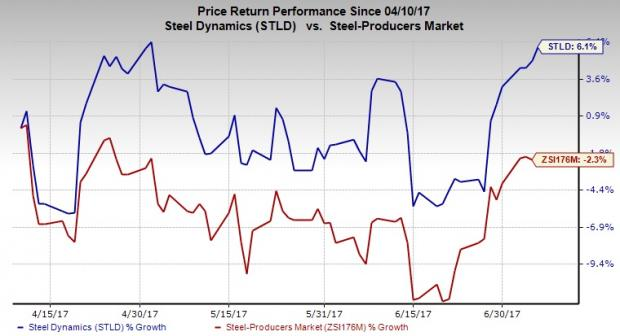 Traders Purchase High Volume of Call Options on Steel Dynamics (STLD)