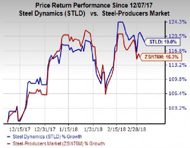 Financial Sense Advisors Inc. Reduces Stake in Steel Dynamics, Inc. (NASDAQ:STLD)