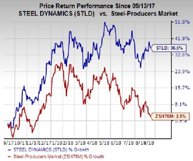 Ce page 2 modern trader news solid growth prospects the zacks consensus estimate for earnings for 2018 for steel dynamics is currently pegged at 552 reflecting an expected publicscrutiny Choice Image