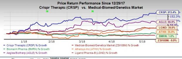 5 Biotech Stocks to Boost Your Portfolio's Health This Year