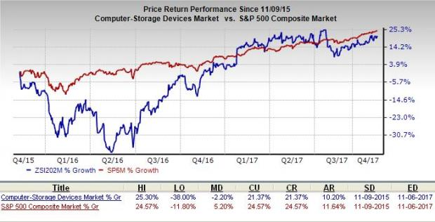 Is Seagate Technology (STX) Stock a Great Pick for Value Investors?