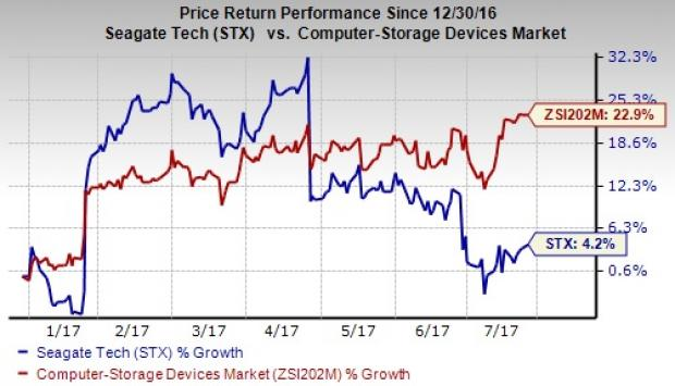 Seagate Technology PLC (STX) Position Maintained by Barings LLC