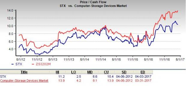 Is Seagate Technology A Suitable Stock For Value Investors Nasdaq