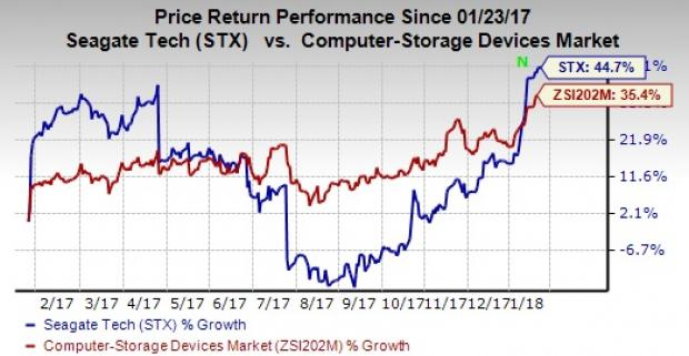 Seagate Technology plc (STX) — Recommendation Trends