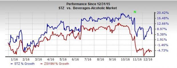Constellation Brands' Strategies Drive Stock Momentum