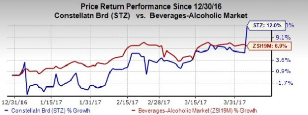 Constellation Brands (STZ) Peaks on Robust Q4 Earnings