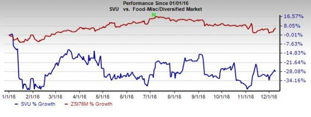 SUPERVALU Grappling with Headwinds: Should You Hold?
