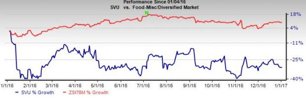 Will Turnaround Efforts Help SUPERVALU to Recover in 2017?