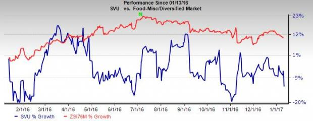 Why SUPERVALU (SVU) Shares are Down Post Q3 Earnings